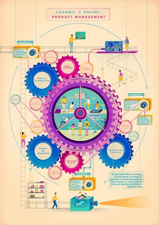 Mẫu thiết kế in poster quy trình chuyên nghiệp