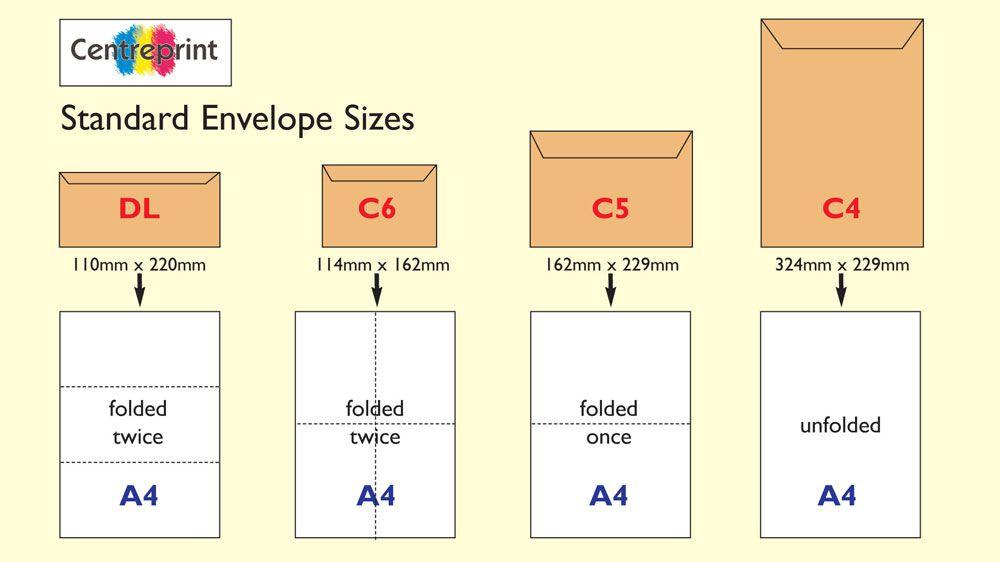 Thông tin kích thước chuẩn in nhanh bao thư